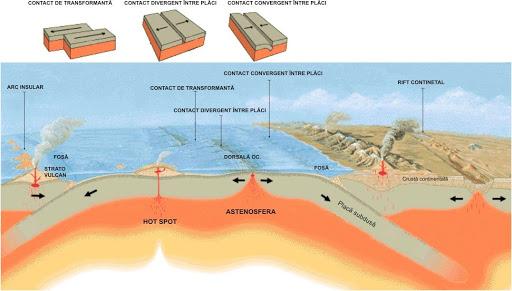 Tectonica plăcilor face posibilă întreaga chestie